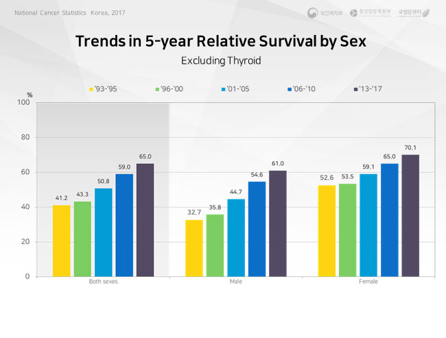 trend in 5-year relative survival  of major cancer sites-female