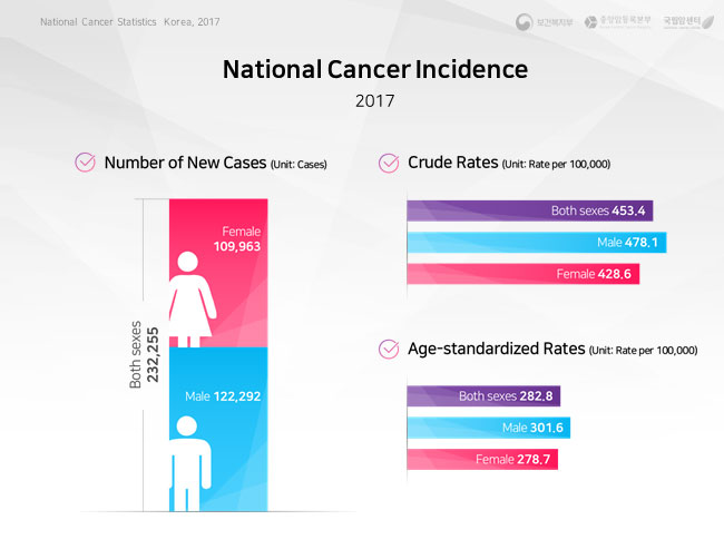 Trends in Cancer Incidence by Sex and Year